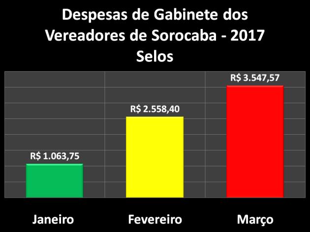Comparação das Despesas de Gabinete de 2017 – Selos
