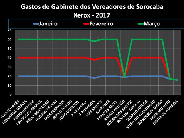 Ranking de Gastos de Gabinete dos Vereadores de Sorocaba - Xerox