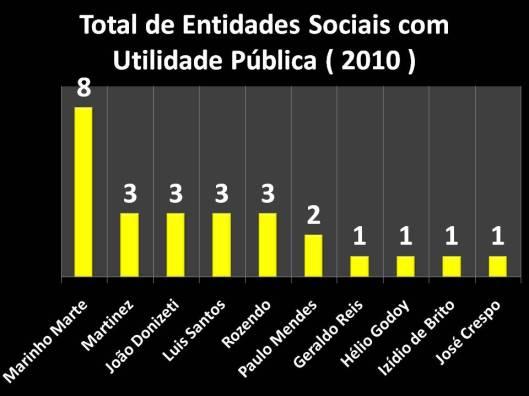 Entidades Sociais declaradas como Utilidade Pública (2010)