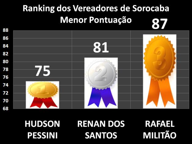 Ranking dos Vereadores de Sorocaba - Menor Pontuação