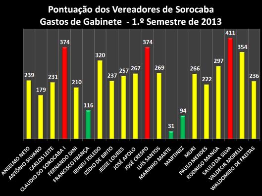 Pontuação dos Gastos de Gabinete em 28/07/2013: Vereadores