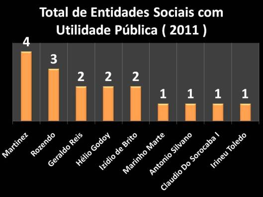 Entidades Sociais declaradas como Utilidade Pública (2011)