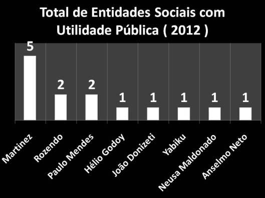 Entidades Sociais declaradas como Utilidade Pública (2012)