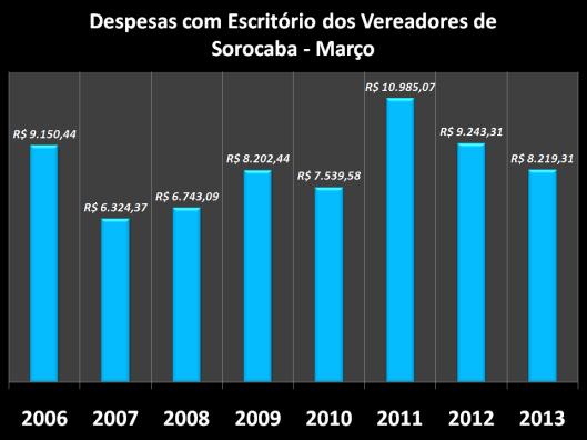 Gráfico dos gastos nos anos anteriores com Escritórios em Março