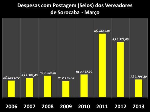Gráfico dos gastos nos anos anteriores com Selos em Março