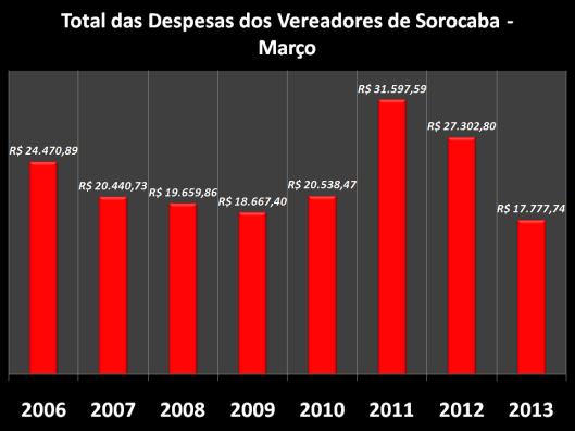 Gráfico do Total dos gastos de Gabinete nos anos anteriores em Março