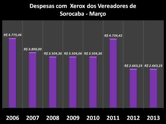 Gráfico dos gastos nos anos anteriores com Combustíveis em Março