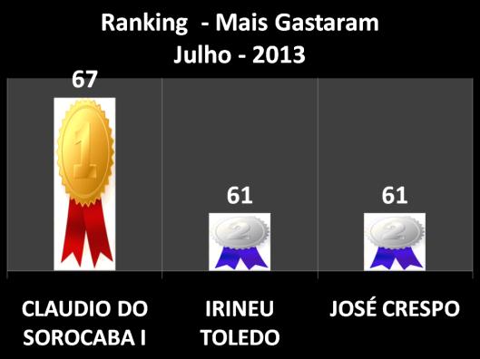 Pontuação dos vereadores que mais Gastaram em Gabinete em Julho (Claudio do Sorocaba I em Primeiro Lugar, Irineu e Crespo em Segundo Lugar)