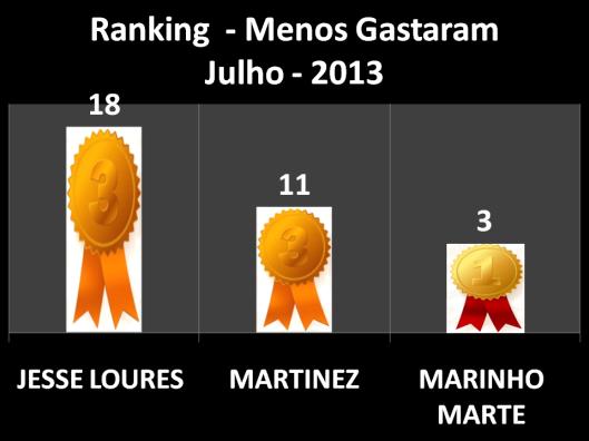 Pontuação dos vereadores que menos Gastaram em Gabinete em Julho (Marinho Marte em Primeiro Lugar, Martinez em Segundo Lugar e Jesse Loures em Terceiro Lugar)