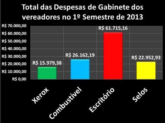 Gráfico dos Gastos de Gabinete de Vereadores por quesitos no Primeiro Semestre de 2013