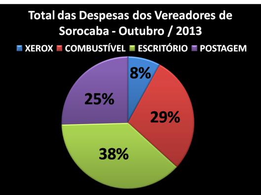 Gráfico dos Gastos de Gabinete de Vereadores por quesitos