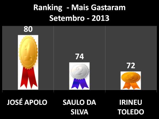 Pontuação dos vereadores que mais Gastaram em Gabinete em Setembro (José Apolo em Primeiro Lugar, Saulo em Segundo Lugar, e  Irineu Toledo em Terceiro Lugar)