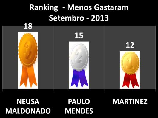 Pontuação dos vereadores que menos Gastaram em Gabinete em Setembro (Martinez em Primeiro Lugar, Paulo Mendes em Segundo Lugar e Neusa Maldonado em Terceiro Lugar)