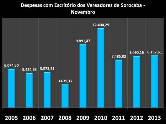 Gráfico dos gastos nos anos anteriores com Escritórios em Novembro