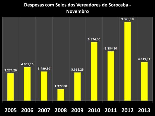 Gráfico dos gastos nos anos anteriores com Selos em Novembro