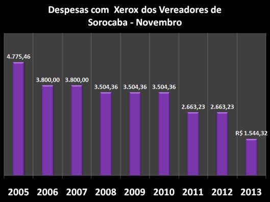 Gráfico dos gastos nos anos anteriores com Combustíveis em