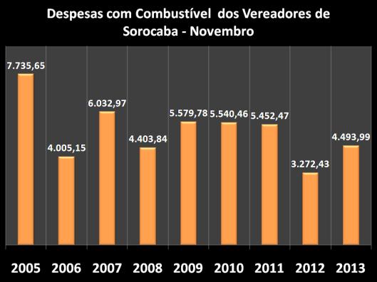 Gráfico dos gastos nos anos anteriores com Combustíveis em Novembro
