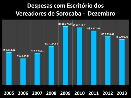 Gráfico dos gastos nos anos anteriores com Escritórios em Dezembro