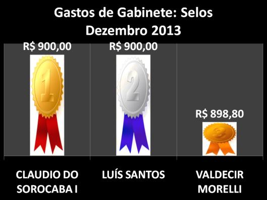 Gráfico dos vereadores campeões do gastos com Postagens / Selos