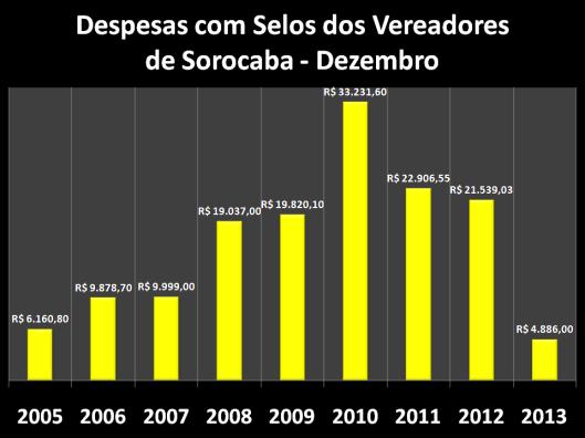 Gráfico dos gastos nos anos anteriores com Selos em Dezembro
