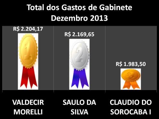 Gráfico dos vereadores campeões do Total dos gastos de gabinete