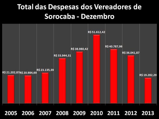 Gráfico do Total dos gastos de Gabinete nos anos anteriores em Dezembro