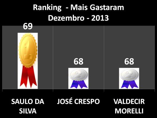 Pontuação dos vereadores que mais Gastaram em Gabinete em Dezembro (Saulo da Silva em Primeiro Lugar, José Crespo em Segundo Lugar, e Waldecir Morelli em Terceiro Lugar