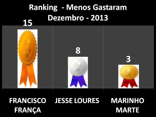 Pontuação dos vereadores que menos Gastaram em Gabinete em Dezembro (Francisco França em Primeiro Lugar, Jesse Loures em Segundo Lugar, e Marinho Marte em Terceiro Lugar)