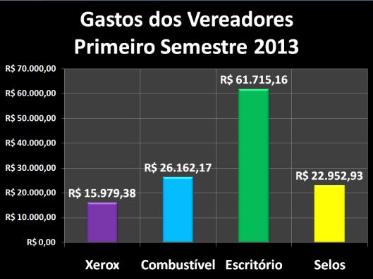 Gastos dos vereadores  com Despesas de Gabinete no primeiro semestre de 2013