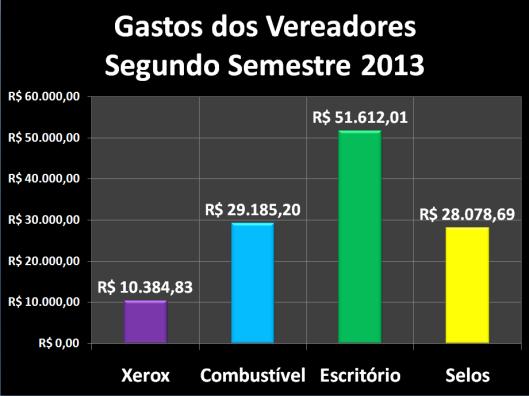Gastos dos vereadores com Despesas de Gabinete no segundo semestre de 2013