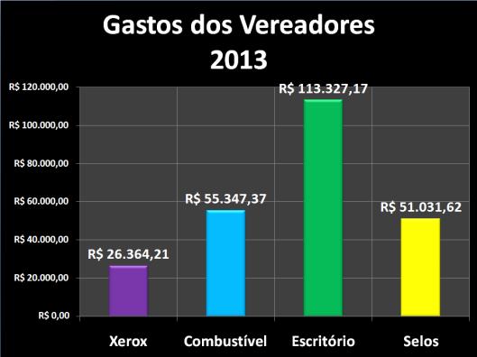 Gastos dos vereadores com Despesas de Gabinete em 2013