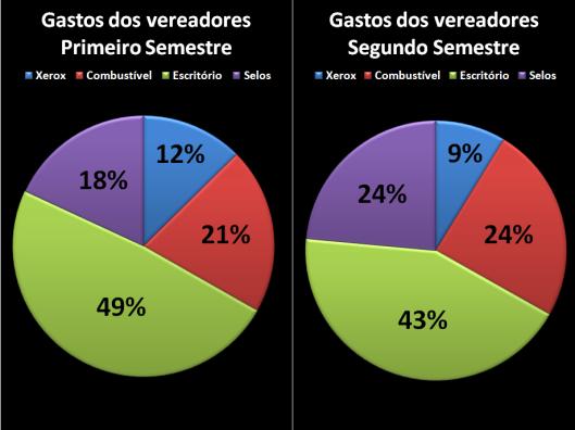 Gastos dos vereadores com Despesas de Gabinete em 2013 - Comparações