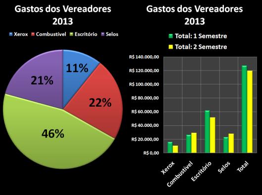 Gastos dos vereadores com Despesas de Gabinete em 2013 - Comparações %