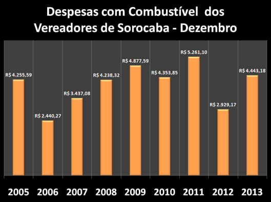 Gráfico dos gastos nos anos anteriores com Combustíveis em Dezembro