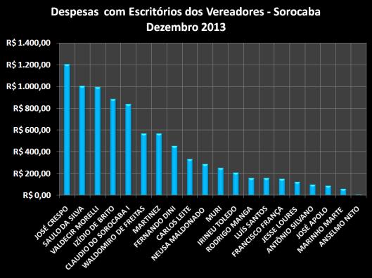 Gráfico dos gastos com Materiais de Escritórios