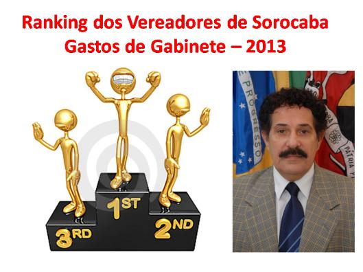 Gastos de Gabinete do edil Martinez em 2013