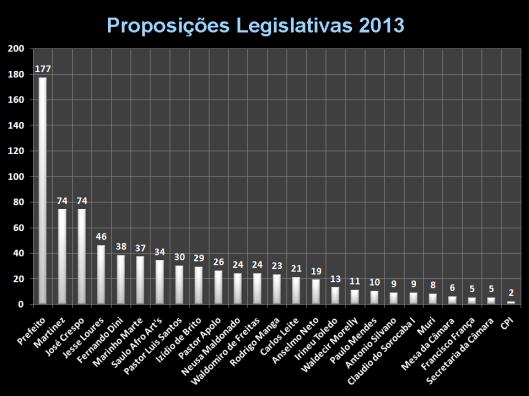 Total de Proposições dos Vereadores sem os requerimentos e Indicações de 2013