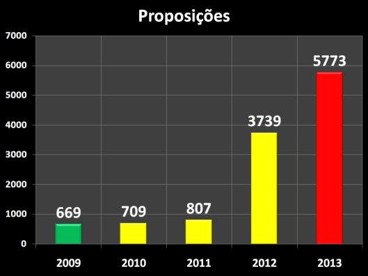 Total de Proposições dos Vereadores nos cinco últimos anos