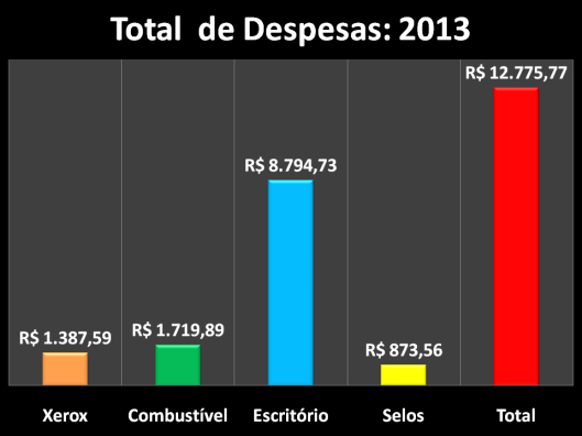 Gastos de Gabinete de 2013 do vereador