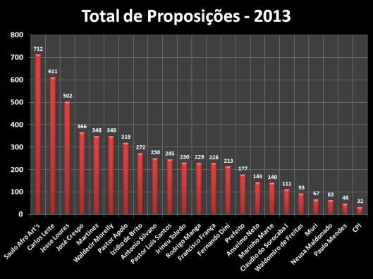 Total de Proposições dos Vereadores em 2013