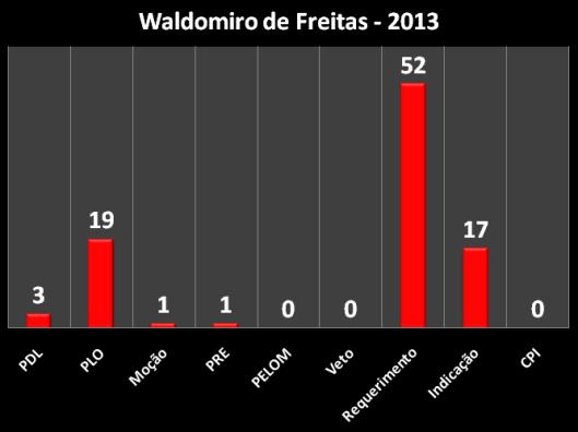 Proposições do vereador em 2013
