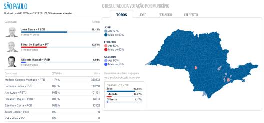 Mapa da votação de Senador