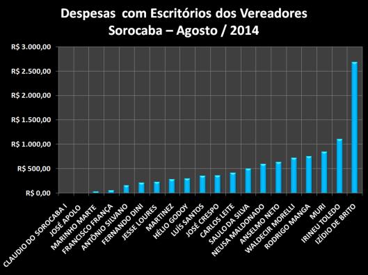 Gráfico dos gastos com Materiais de Escritórios - Agosto