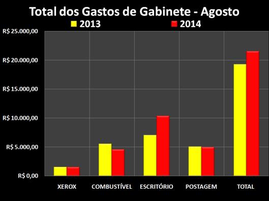 Gastos de Gabinete dos vereadores em Agosto 2014