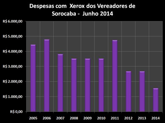 Despesas de Gabinete de Maio de 2006 à 2014 – Xerox