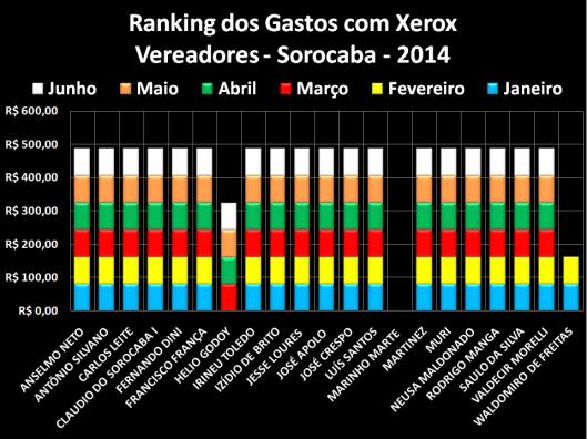 Gráfico de comparação dos gastos com Xerox em 2014