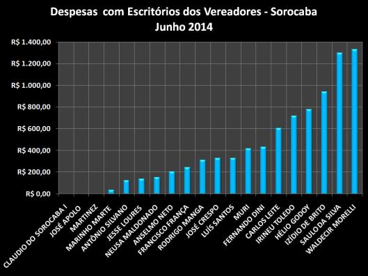 Gráfico dos gastos com Materiais de Escritórios - Junho
