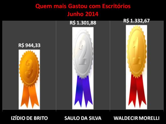 Gráfico dos vereadores campeões do gastos com Materiais de Escritórios
