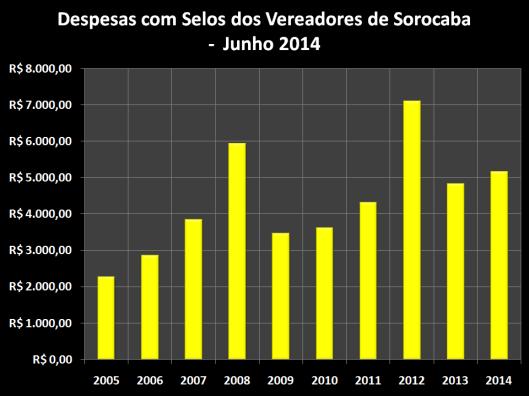Despesas de Gabinete de Março de 2006 á 2014 – Selos