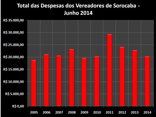 Total das Despesas de Gabinete de Março de 2006 à 2014